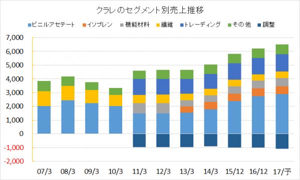 クラレのセグメント別売上推移2016年版