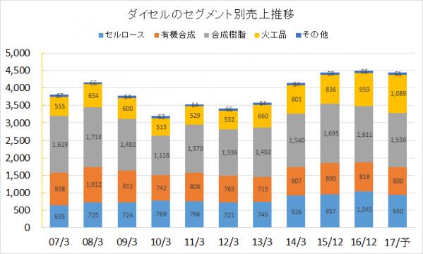 ダイセルのセグメント別売上推移2016年版