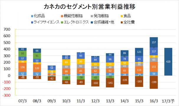 カネカ2007-2016業績推移(セグメント別営業利益)