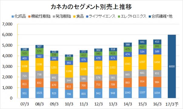 カネカ2007-2016業績推移(セグメント別売上)