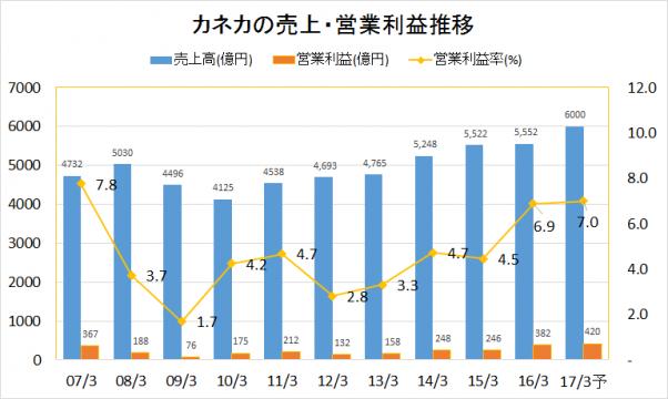 カネカ2007-2016業績推移(売上・営業利益)