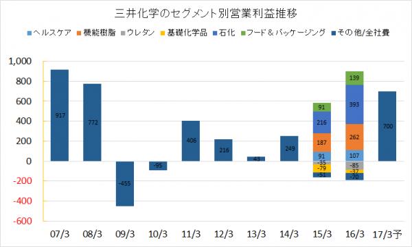 三井化学2007-2016セグメント別営業利益