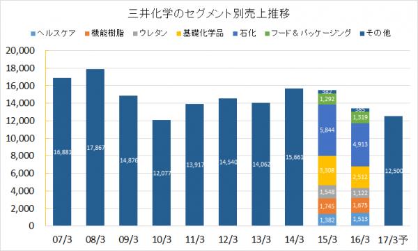 三井化学2007-2016セグメント別売上