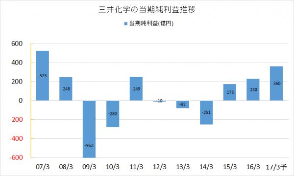三井化学2007-2016当期純利益2