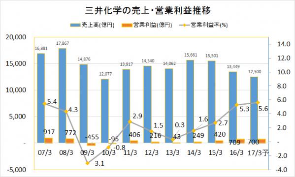 三井化学2007-2016業績推移(売上・営業利益)