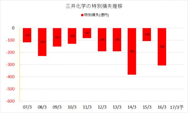 三井化学2007-2016特別損失