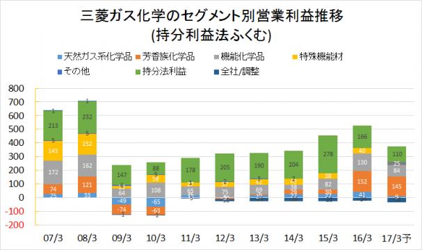 三菱ガス化学2007-2016業績推移(セグメント別利益)