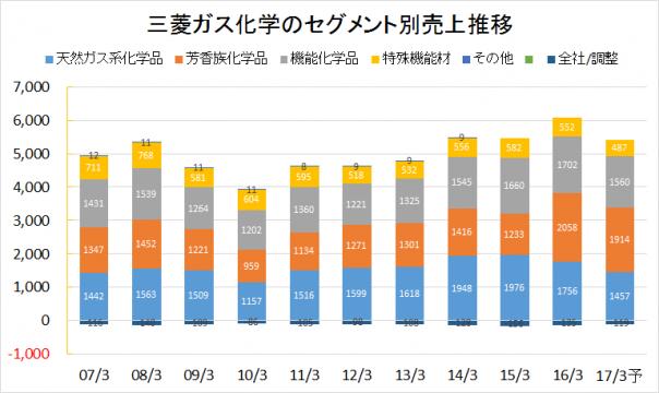 三菱ガス化学2007-2016業績推移(セグメント別売上)