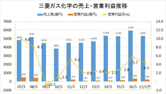三菱ガス化学2007-2016業績推移(売上・営業利益)