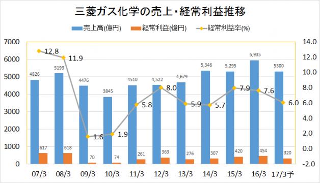 三菱ガス化学2007-2016業績推移(売上・経常利益)