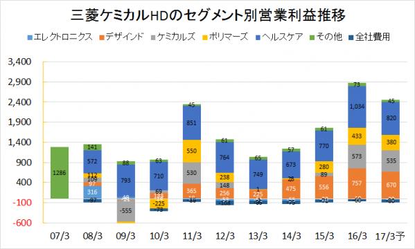 三菱ケミカルHD2007-2016業績推移(セグメント別営業利益)