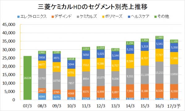 三菱ケミカルHD2007-2016業績推移(セグメント別売上)