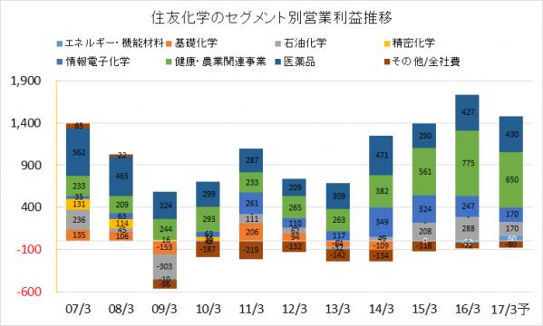 住友化学2007-2016年セグメント別営業利益推移