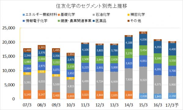 住友化学2007-2016年セグメント別売上推移