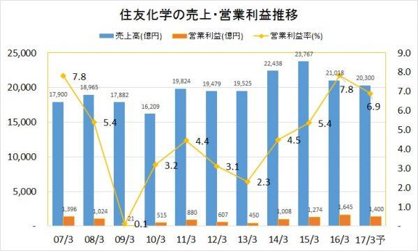 住友化学2007-2016年売上と営業利益推移