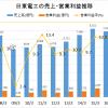 日東電工の将来性2016年版|ディスプレーだけでどこまで成長を続けるか?