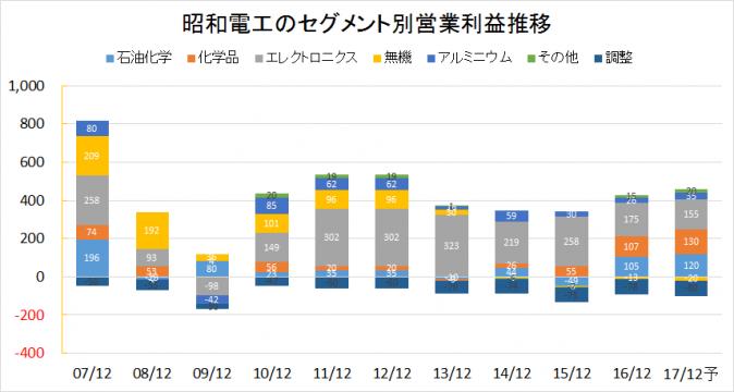 昭和電工2007-2016業績推移(セグメント別営業利益)