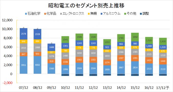 昭和電工2007-2016業績推移(セグメント別売上)