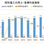 昭和電工の将来性2016年版|規模だけで勝負してどうするの?