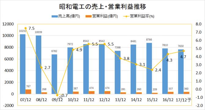 昭和電工2007-2016業績推移(売上・営業利益)
