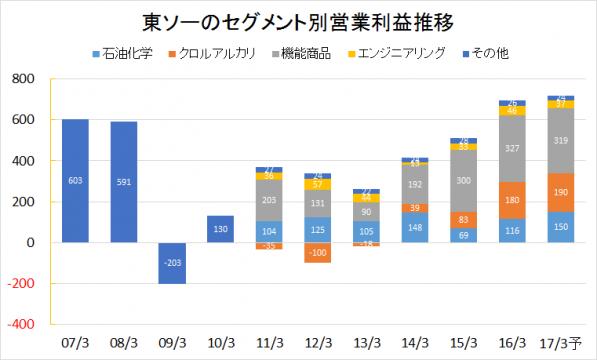 東ソー2007-2016業績推移(セグメント別営業利益)