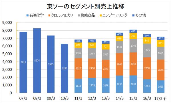東ソー2007-2016業績推移(セグメント別売上)