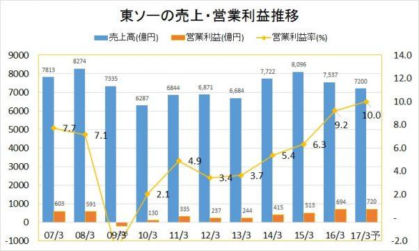 東ソー2007-2016業績推移(売上・営業利益)rev