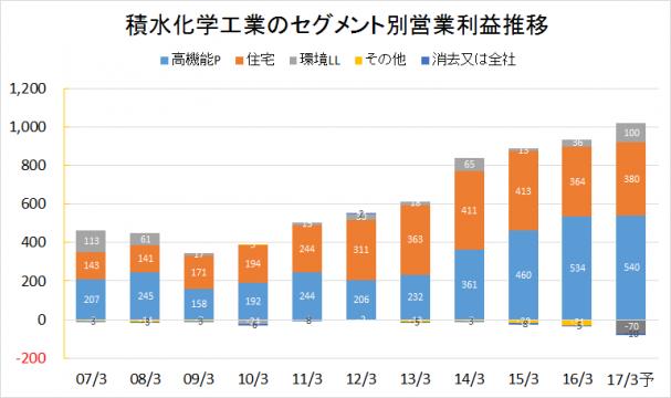 積水化学工業2007-2016業績推移(セグメント別営業利益)rev
