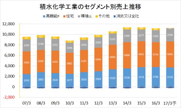 積水化学工業2007-2016業績推移(セグメント別売上)