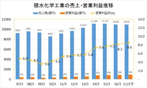 積水化学工業2007-2016業績推移(売上・営業利益)