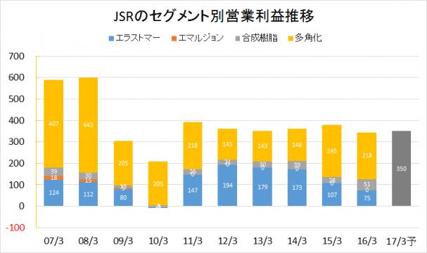 JSR2007-2016業績推移(セグメント別営業利益)rev