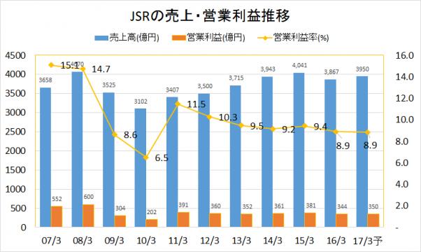 JSR2007-2016業績推移(売上・営業利益)