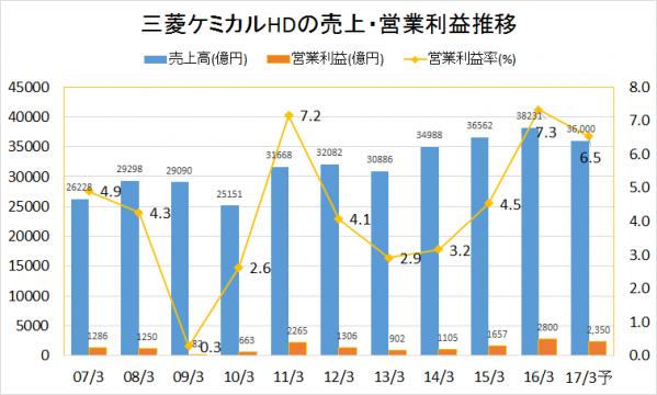 mitsubishi-chemical-HD-sales-highlights