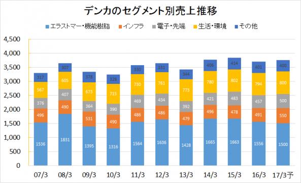 デンカ2007-2016業績推移(セグメント別売上)