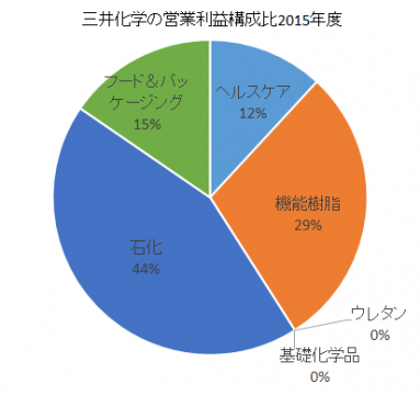 三井化学の営業利益構成比2016年