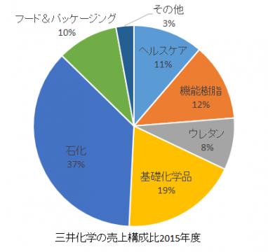 三井化学の売上構成比2016年