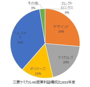 三菱ケミカルHD営業利益構成比2016年