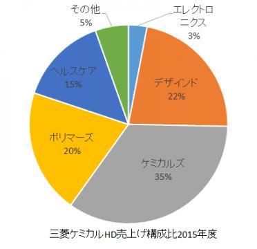 三菱ケミカルHD売上構成比2016年rev