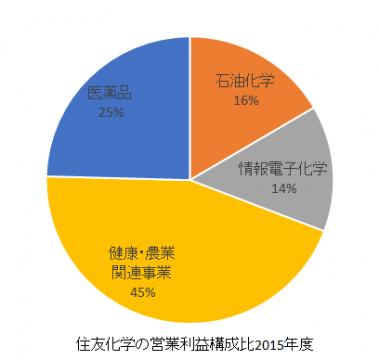 住友化学の営業利益構成比2016年