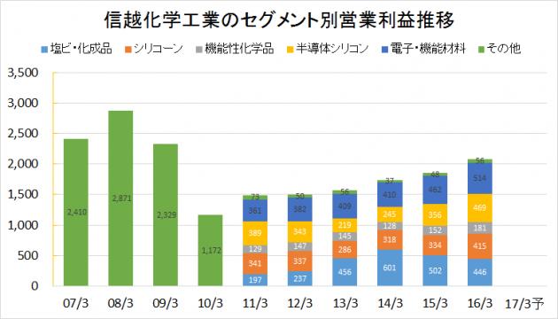 信越化学工業2007-2016業績推移(セグメント別営業利益)