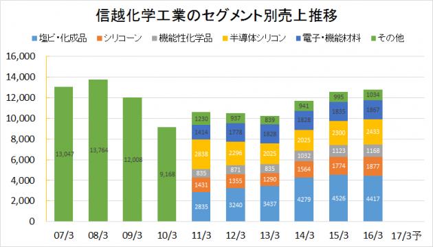 信越化学工業2007-2016業績推移(セグメント別売上)
