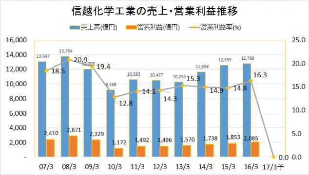 信越化学工業2007-2016業績推移(売上・営業利益)