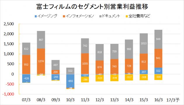 富士フィルムHD2007-2016業績推移(セグメント別営業利益)