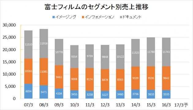富士フィルムHD2007-2016業績推移(セグメント別売上)