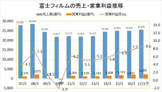富士フィルムHD2007-2016業績推移(売上・営業利益)