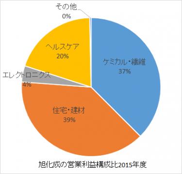 旭化成の営業利益構成比2016年rev2