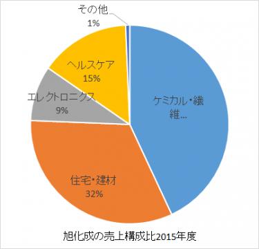 旭化成の売上構成比2016年