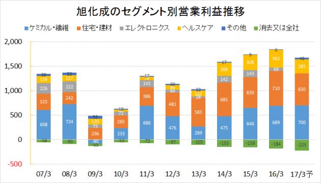 旭化成2007-2016業績推移(セグメント別営業利益)