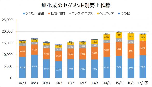 旭化成2007-2016業績推移(セグメント別売上)