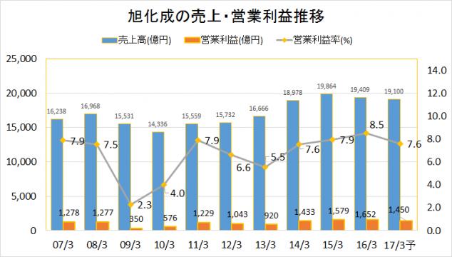 旭化成2007-2016業績推移(売上・営業利益)